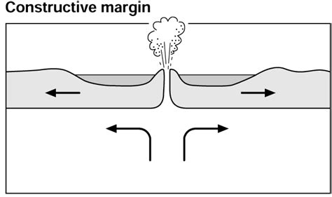 constructive plate margin diagram geographyalltheway what happens when two tectonic