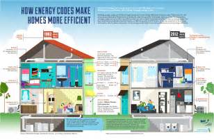 energy efficient energy codes make homes more efficient blog ecorebates