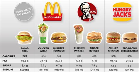 healthy fats options are healthy fast food options really all that for you