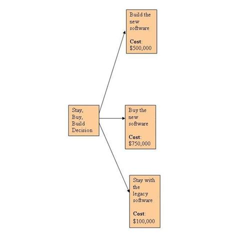 House Planning Online Tool decision trees example using decision trees analysis to
