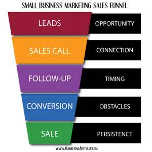 small business lead generating sales funnel marketing
