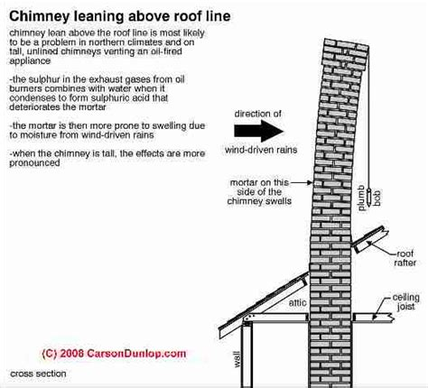 masonry fireplace construction details pictures to