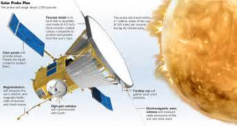 Graphic mission to the sun data desk los angeles times