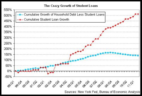 high student loan debt and buying a house charles hugh smith our quot let s pretend quot economy let s