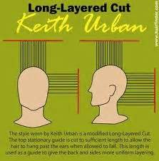 what to avoid when cutting mens shag 1000 images about diagram haircut on pinterest haircuts