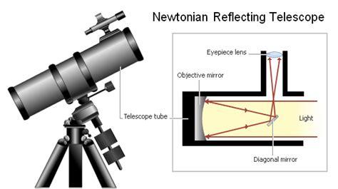 reflector telescope diagram vision enhancement