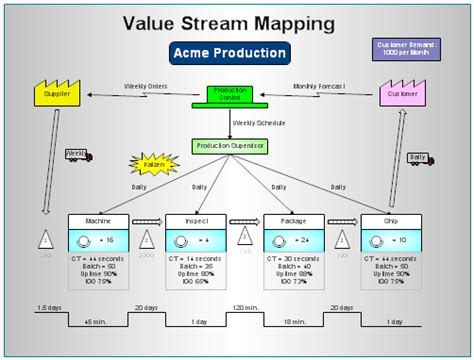 value mapping visio template rfflow professional flowcharting version information