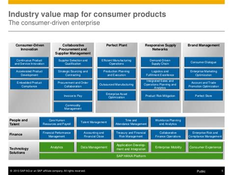 Consumer Products Definition Industry Mba by Delivering Real Time Business Value For Consumer Products