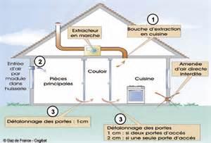cuisson au gaz pensez 224 la ventilation dupr 233