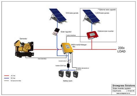 how to install a solar system for your home solar system installation pics about space
