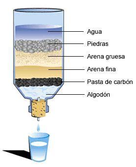 preguntas cientificas sobre el medio ambiente las 25 mejores ideas sobre experimentos con agua en