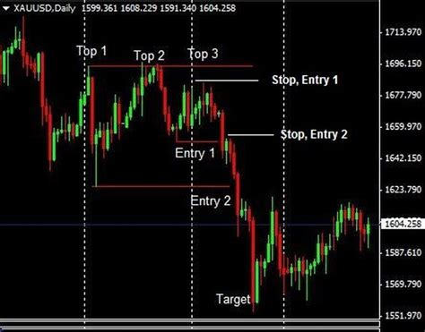 stock pattern triple top trading the double top and triple top reversal chart patterns