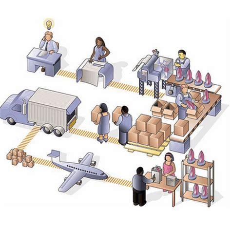 cadenas de suministro que son tipos de cadenas de suministros