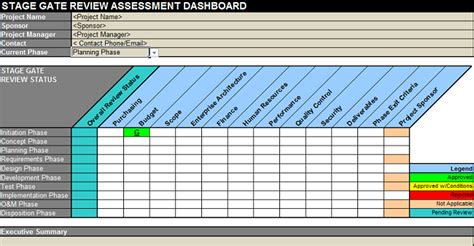 stage gate template dashboard templates project management templates
