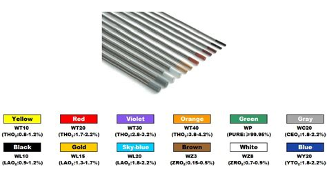 tungsten color code tungsten electrodes color code buy tungsten electrodes