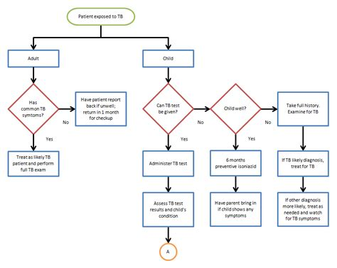 format of flowchart flowchart template for word flowchart in word