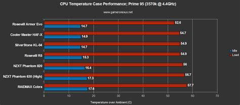 cpu bench nzxt phantom 630 gaming case benchmark review