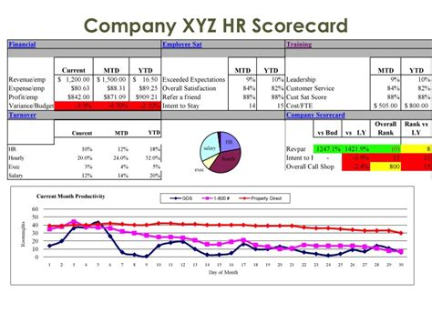 hr scorecard template free best 25 performance dashboard ideas on hr