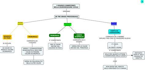 funzioni d italia mappe diritto giurisdizione magistrati dislessia