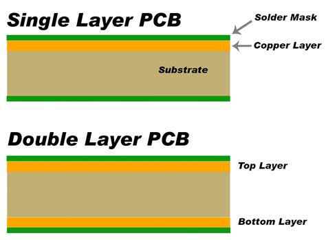 pcb design flow chart choice image free any chart exles