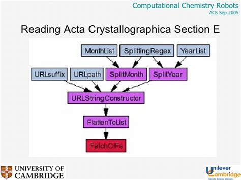 acta crystallographica section e computational chemistry robots