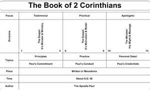 Outline 2 Corinthians 9 2 corinthians commentaries sermons precept