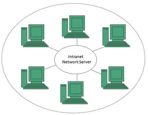 tutorialspoint firewall intranet overview