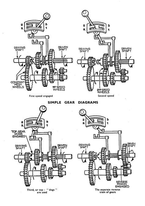 auto layout meaning diagram showing a three speed gearbox first second and