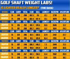 Pin golf swing speed vs distance chart on pinterest