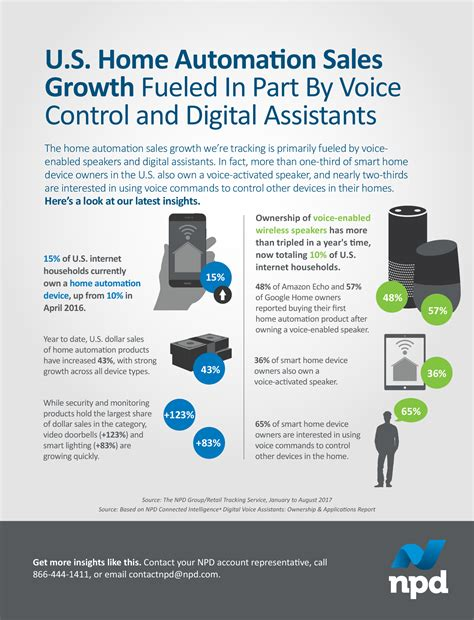 infographic u s home automation sales growth fueled in