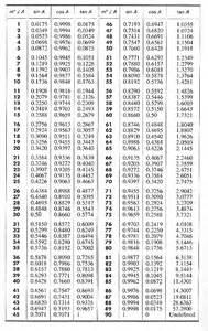trigonometric ratios table