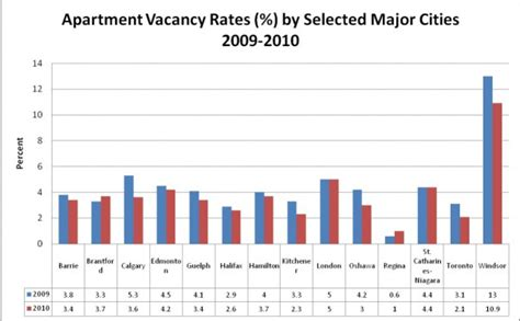 Cmhc Apartment Vacancy Rates And Average Rents Vacancy Rates In Niagara
