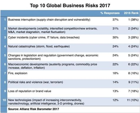 Best International Mba Programs 2017 by Business Interruption Encompassing Many Risks Remains A