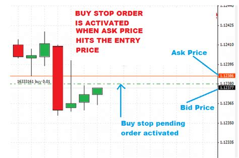 bid prices why is my forex trade executed without price touching it