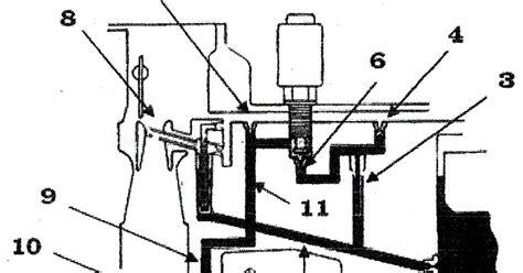 Sistem Kelistrikan Kendaraan Ringan soal sistem bahan bakar bensin efi dan karburator otomotif kendaraan ringan dan sepeda motor