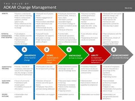 adkar change management powerpoint templates 73 best images about data driven decision on