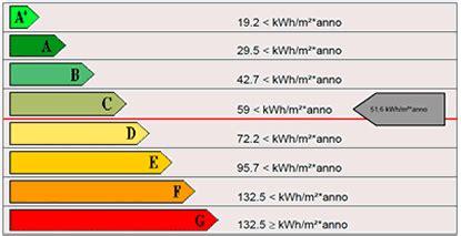 Classe Energetica Casa G by Classificazione Energetica Ape Iki Immobiliare