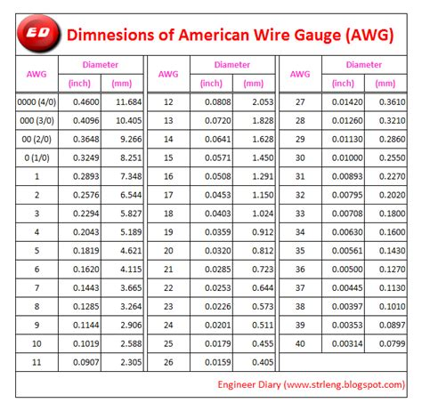 wire size capacity american wire awg engineer diary