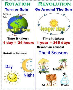 earth's rotation and revolution poster (6 different sizes