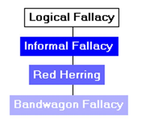 irrelevant thesis fallacy exles a mistake you made essay power point help thesis writing