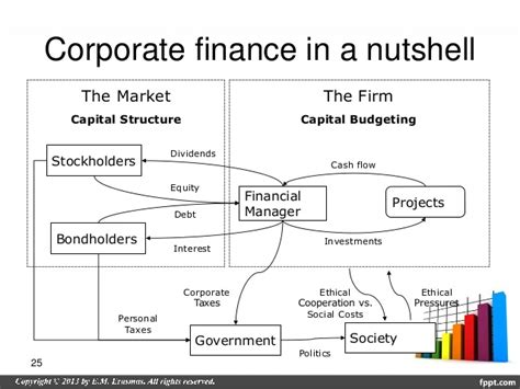 Mba Erasmus Costs by Introduction To Corporate Finance Guest Lecture Mba Class Ua