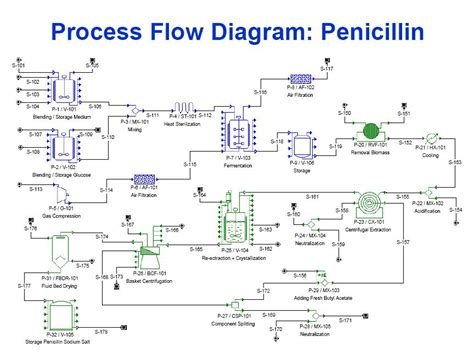 process view diagram flow diagram for manufacturing choice image how to guide