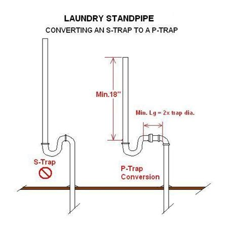 P Trap Plumbing Code by Quot S Quot Traps O K