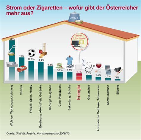 Durchschnittliche Stromkosten 2 Personen Haushalt 2689 by Durchschnittsverbrauch Strom Haushalt Durchschnittlicher