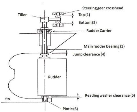 boat steering wheel hs code marine survey practice surveyor guide notes for rudder