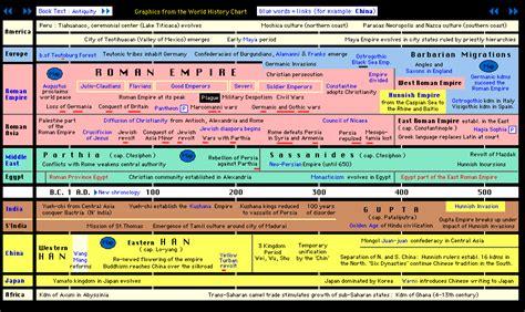 linea del tiempo de las civilizaciones agricolas timeline linea del tiempo de las civilizaciones mexicanas