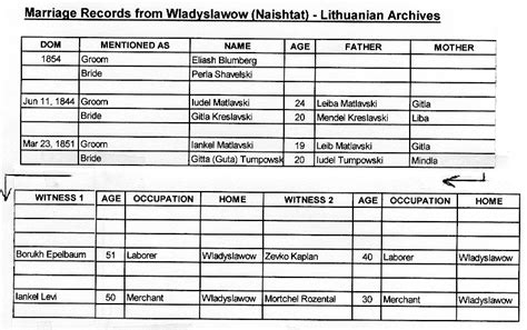 Lithuania Birth Records Appendices
