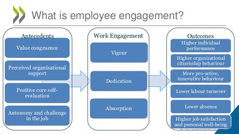employee engagement through effective performance management a practical guide for managers books presentation by the oecd on quot employee engagement