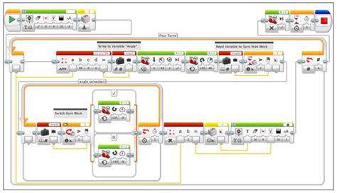 Lego mindstorm 2.1 software download free