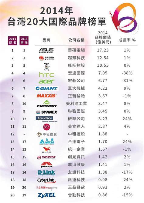 most popular teen brands 2014 台灣品牌價值 20 強 前五名科技類即占四席次 technews 科技新報